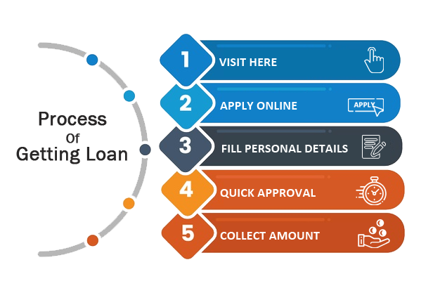 Online Instant Payday Cash Loans - Direct lenders - No Credit Check
